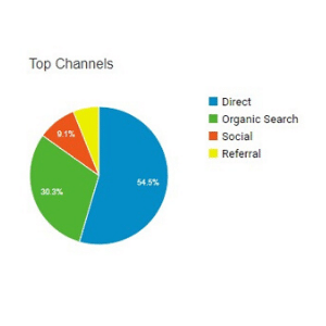 Website traffic channels in Google analytics