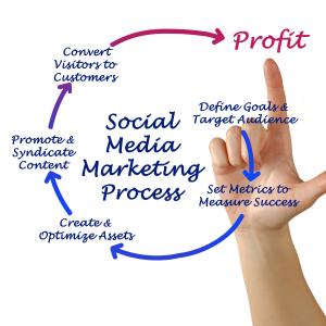 Social Media Marketing as a lead generation Strategy for Handyman