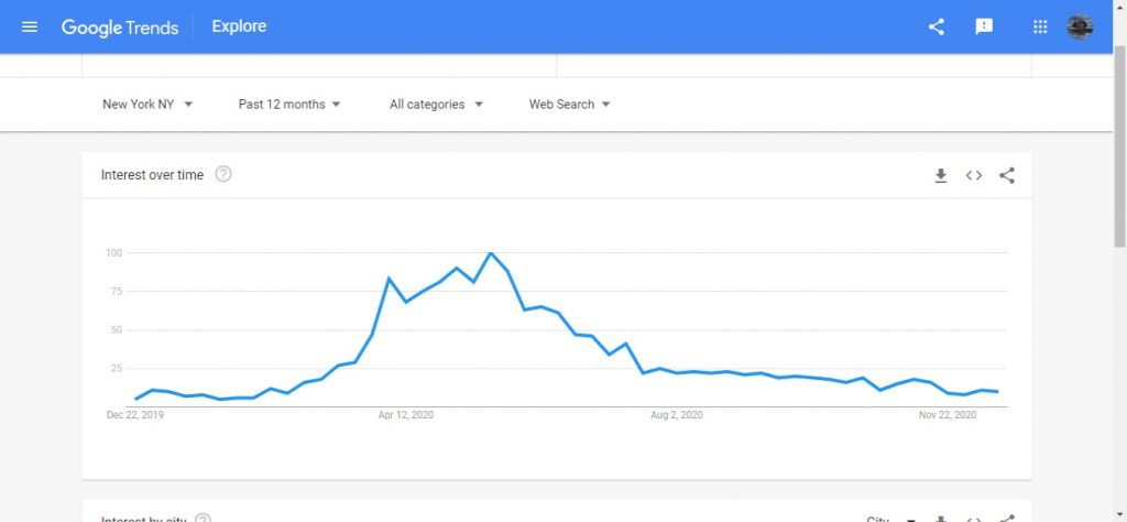 Google Trends for advertising research