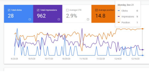 Local SEO Effective for Monthly SEO Services